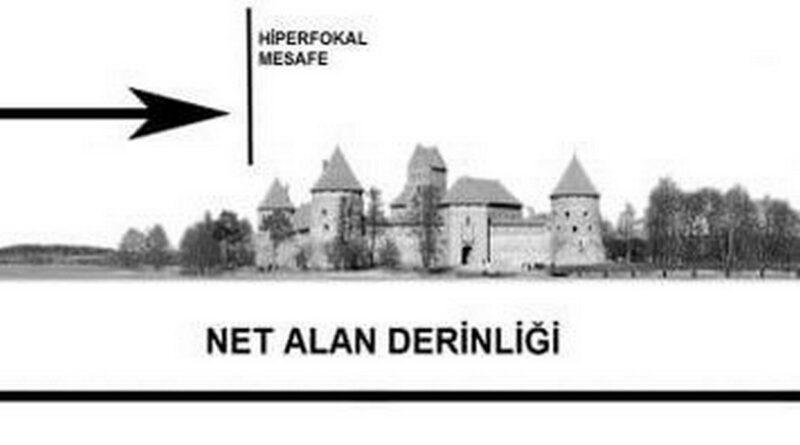 HİPERFOKAL MESAFE